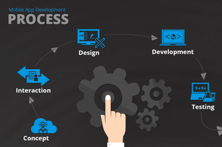How Android App Development Are Beneficial For Business